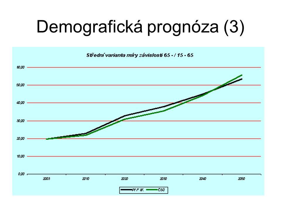 Demografická prognóza (3)