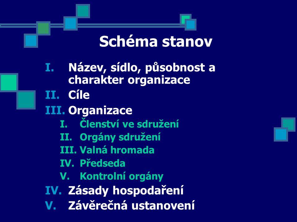 Schéma stanov I.Název, sídlo, působnost a charakter organizace II.Cíle III.Organizace I.Členství ve sdružení II.Orgány sdružení III.Valná hromada IV.P
