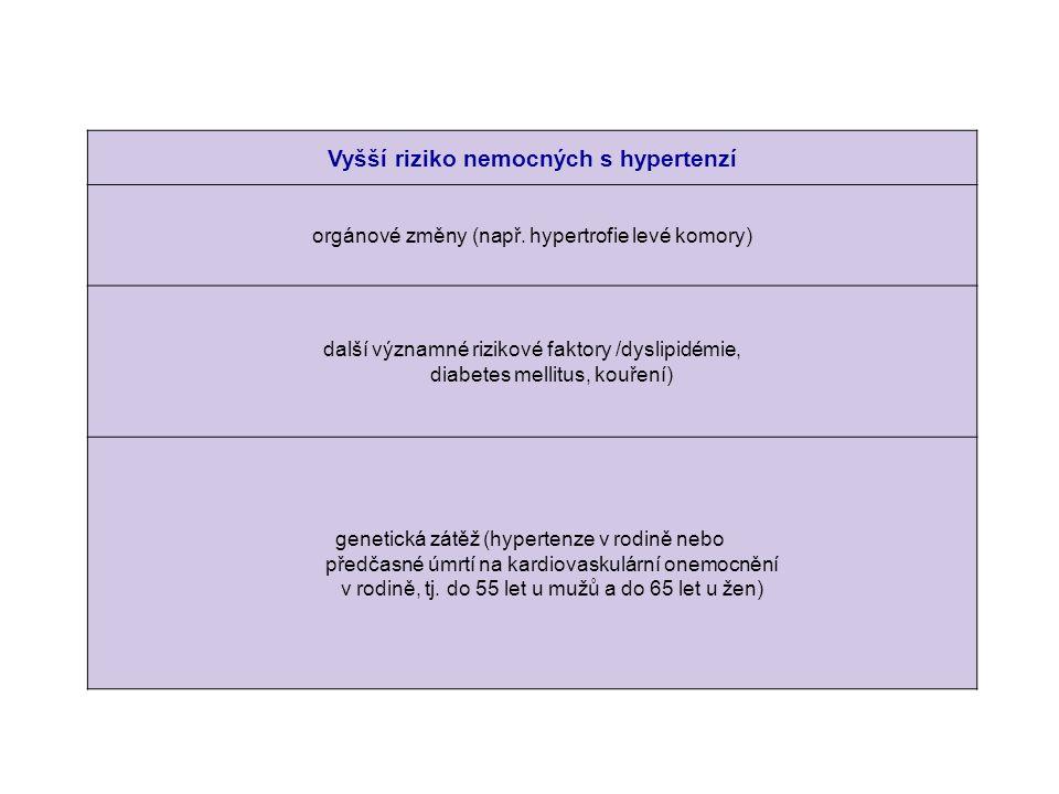 Vyšší riziko nemocných s hypertenzí orgánové změny (např. hypertrofie levé komory) další významné rizikové faktory /dyslipidémie, diabetes mellitus, k