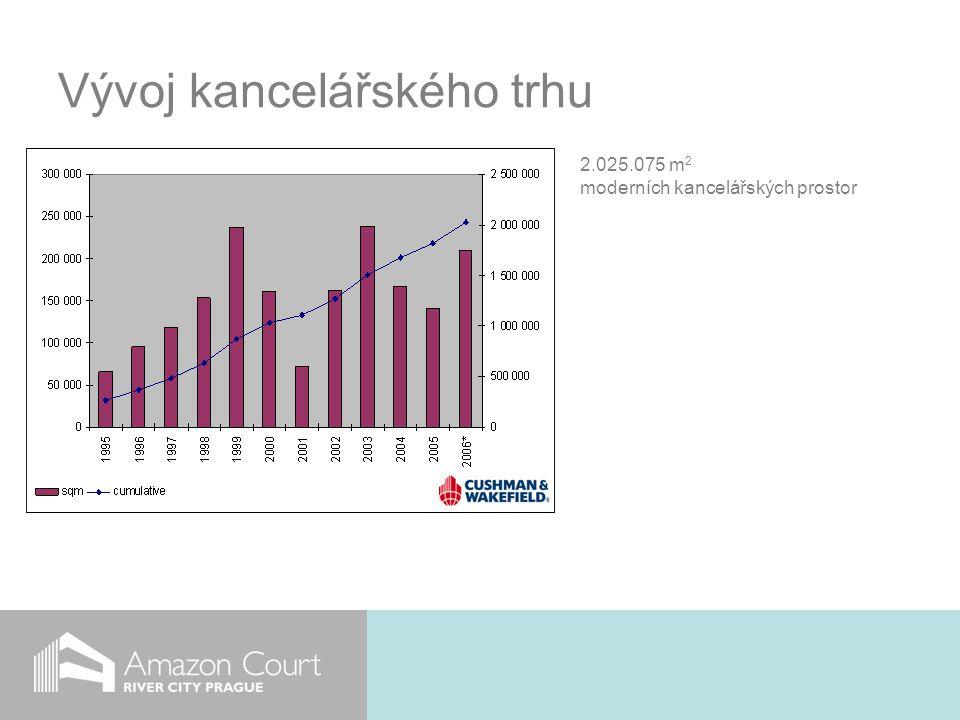 Vývoj kancelářského trhu 2.025.075 m 2 moderních kancelářských prostor