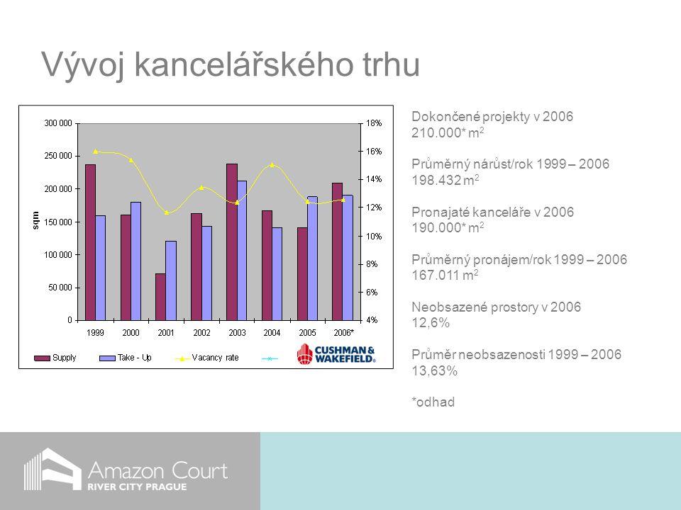 Vývoj kancelářského trhu Dokončené projekty v 2006 210.000* m 2 Průměrný nárůst/rok 1999 – 2006 198.432 m 2 Pronajaté kanceláře v 2006 190.000* m 2 Průměrný pronájem/rok 1999 – 2006 167.011 m 2 Neobsazené prostory v 2006 12,6% Průměr neobsazenosti 1999 – 2006 13,63% *odhad