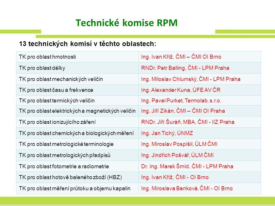 Technické komise RPM TK pro oblast hmotnostiIng. Ivan Kříž, ČMI – ČMI OI Brno TK pro oblast délkyRNDr. Petr Balling, ČMI - LPM Praha TK pro oblast mec