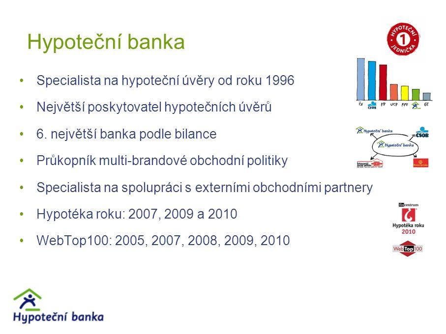 Hypoteční banka Hypotéka 100% LTV; hypotéka progres/degres2002 Americká hypotéka; hypotéka na družstevní bydlení2004 Hypotéka bez doložení příjmu2005 Expresní odhad nemovitosti2006 Dálkový přístup do katastru, Hypotéka online2007 Investiční hypotéka2008 Hypotéka po webu2009 HB INDEX cen nemovitostí2011