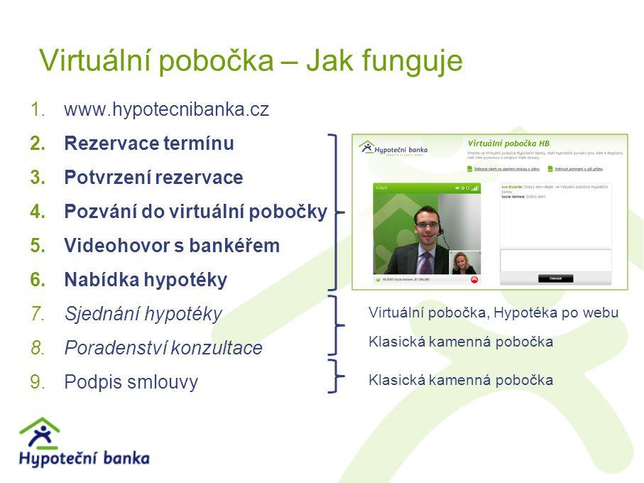 Virtuální pobočka – Jak funguje 1.www.hypotecnibanka.cz 2.Rezervace termínu 3.Potvrzení rezervace 4.Pozvání do virtuální pobočky 5.Videohovor s bankéřem 6.Nabídka hypotéky 7.Sjednání hypotéky 8.Poradenství konzultace 9.Podpis smlouvy Virtuální pobočka, Hypotéka po webu Klasická kamenná pobočka