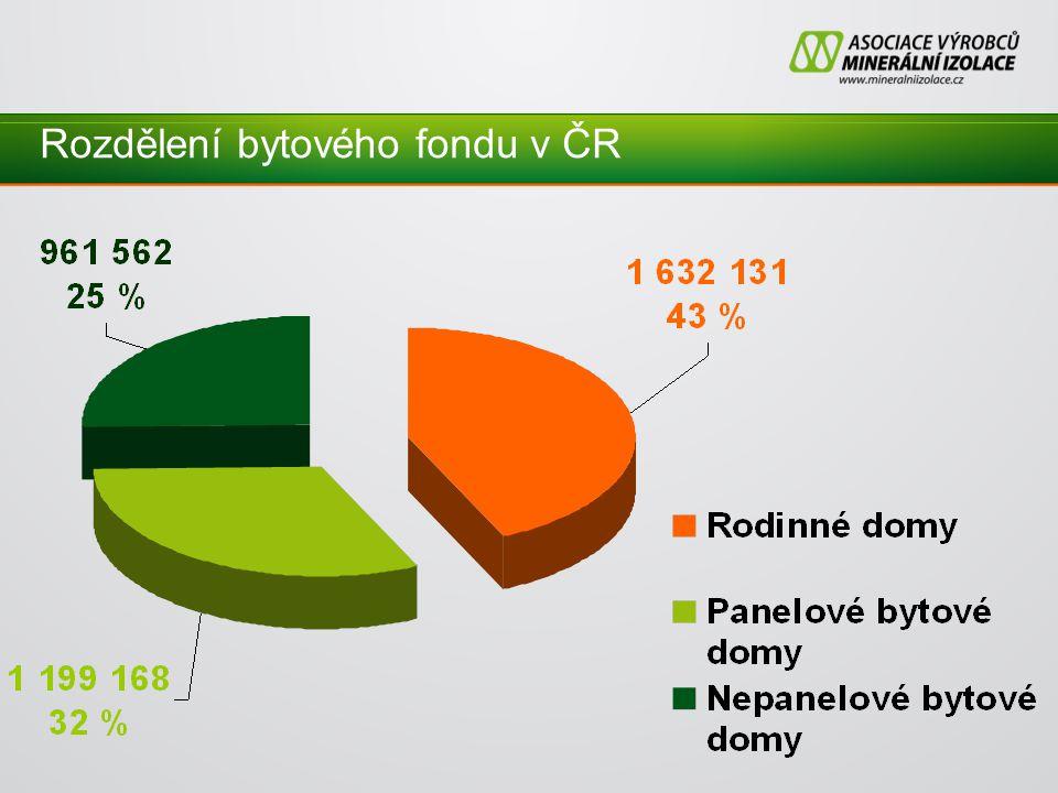 Rozdělení bytového fondu v ČR