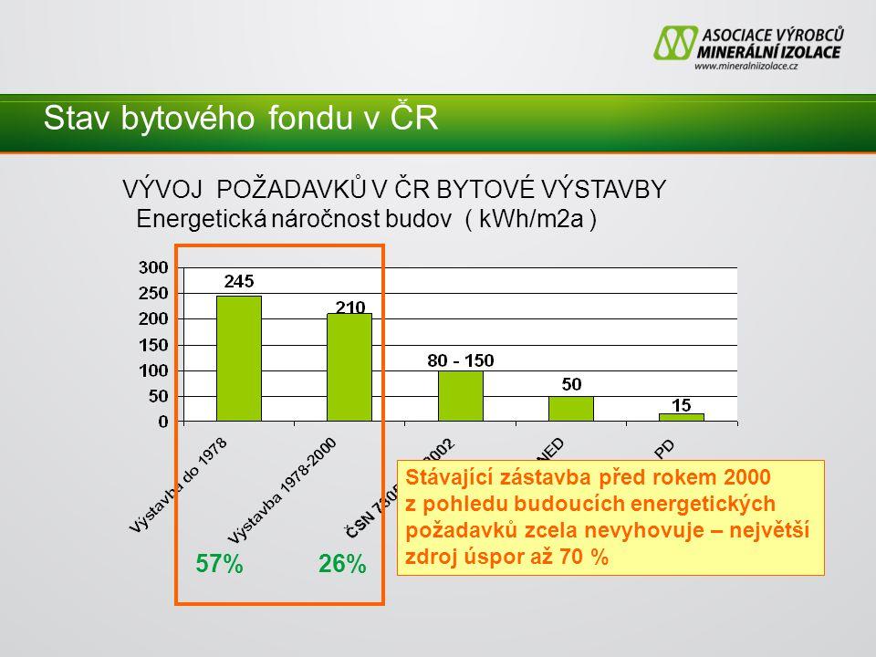 Stav bytového fondu v ČR VÝVOJ POŽADAVKŮ V ČR BYTOVÉ VÝSTAVBY Energetická náročnost budov ( kWh/m2a ) 57% 26% 15% cca 2% Stávající zástavba před rokem 2000 z pohledu budoucích energetických požadavků zcela nevyhovuje – největší zdroj úspor až 70 %