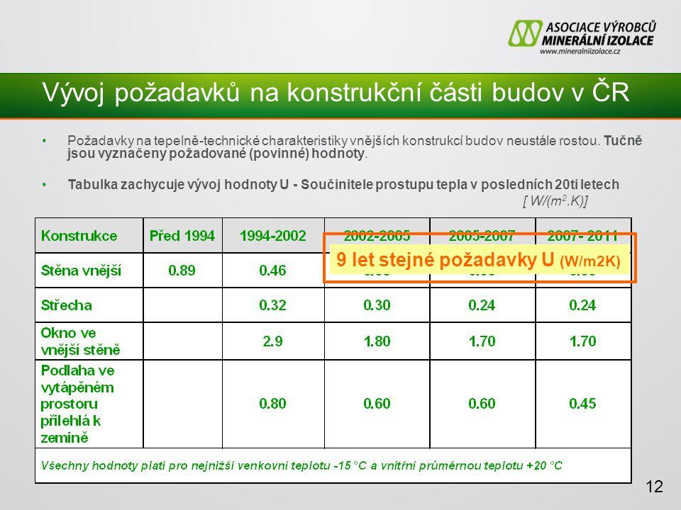 Vývoj požadavků na konstrukční části budov v ČR Požadavky na tepelně-technické charakteristiky vnějších konstrukcí budov neustále rostou.