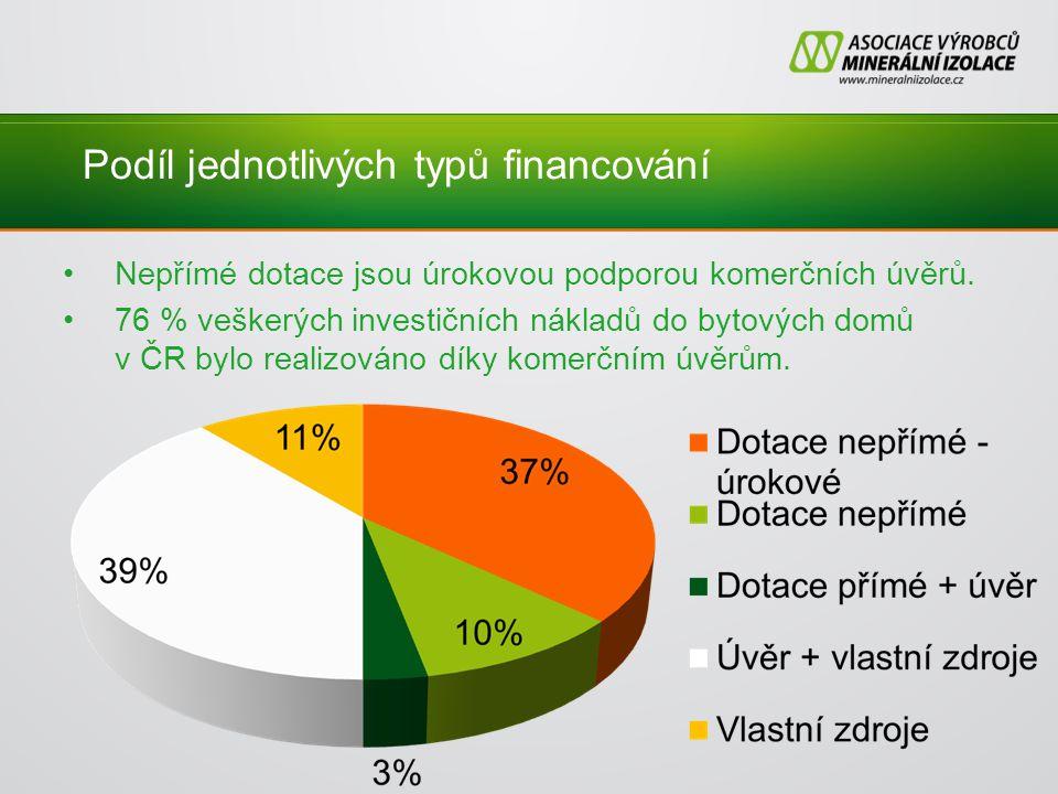 Podíl jednotlivých typů financování Nepřímé dotace jsou úrokovou podporou komerčních úvěrů.