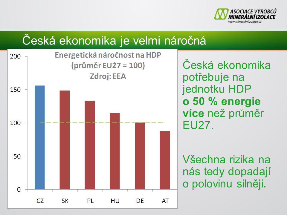 Česká ekonomika je velmi náročná Česká ekonomika potřebuje na jednotku HDP o 50 % energie více než průměr EU27.