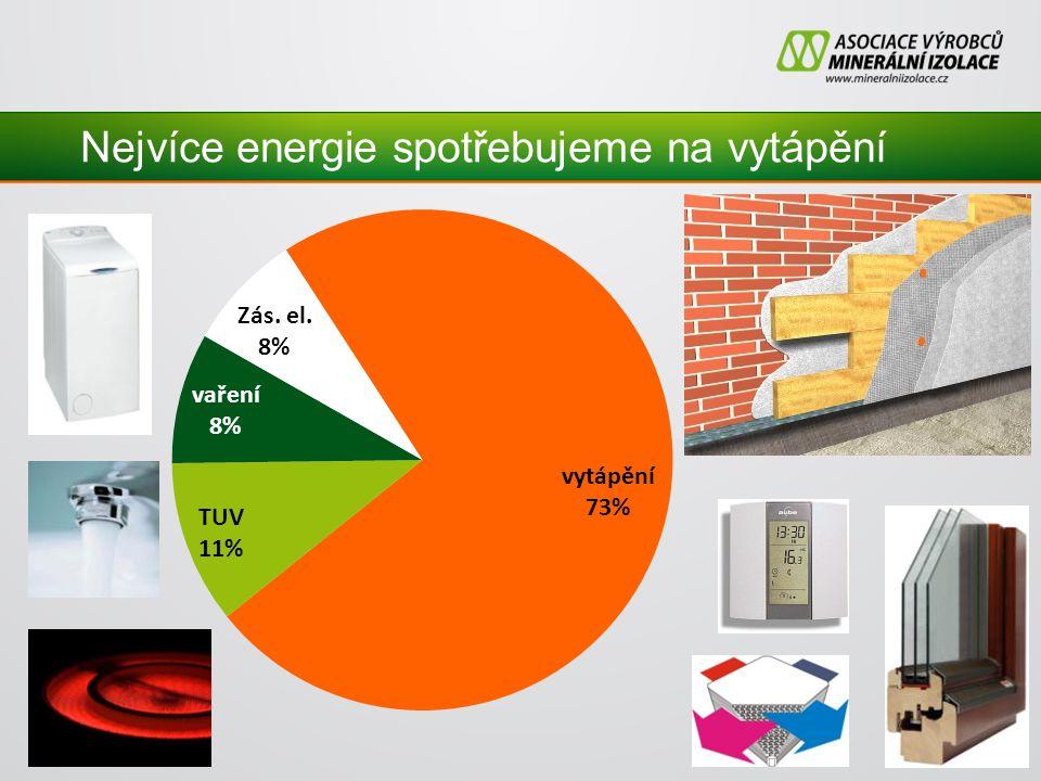 Nejvíce energie spotřebujeme na vytápění
