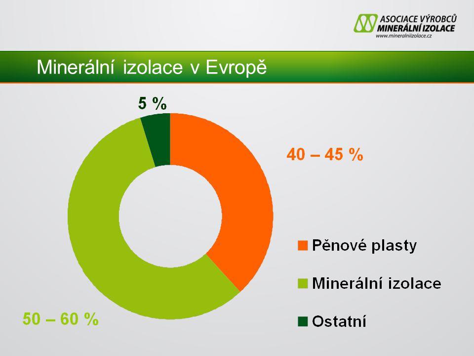 Minerální izolace v Evropě