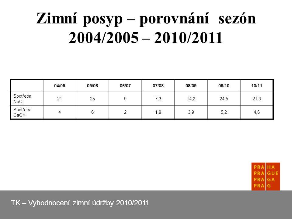 Zimní posyp – porovnání sezón 2004/2005 – 2010/2011 TK – Vyhodnocení zimní údržby 2010/2011 04/0505/0606/0707/0808/0909/1010/11 Spotřeba NaCl 212597,314,224,521,3 Spotřeba CaCl 2 4621,83,95,24,6