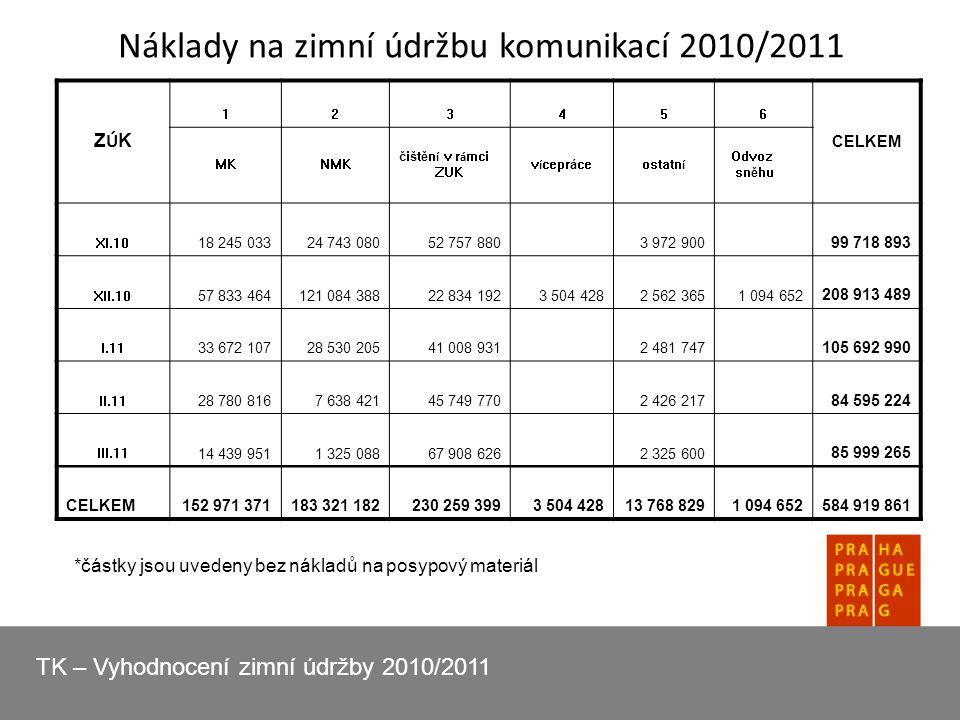 Náklady na zimní údržbu komunikací 2010/2011 ZÚKZÚK 123456 CELKEM MKNMK čištěn í v r á mci ZUK v í cepráceostatn í Odvoz sněhu XI.10 18 245 03324 743