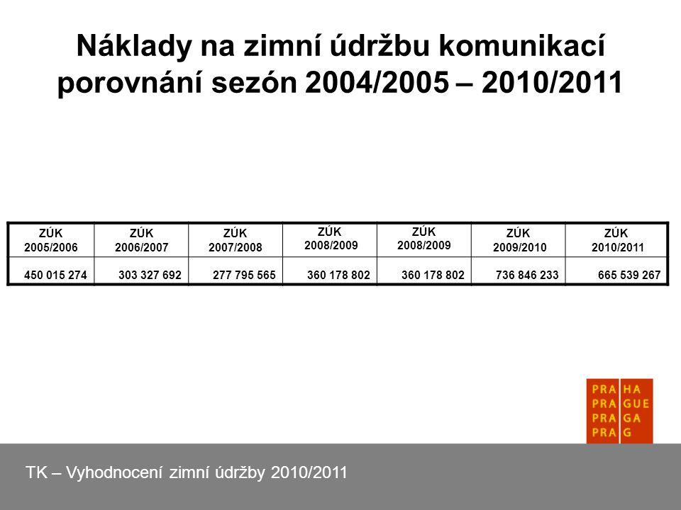 Náklady na zimní údržbu komunikací porovnání sezón 2004/2005 – 2010/2011 ZÚK 2005/2006 ZÚK 2006/2007 ZÚK 2007/2008 ZÚK 2008/2009 ZÚK 2008/2009 ZÚK 2009/2010 ZÚK 2010/2011 450 015 274303 327 692277 795 565360 178 802 736 846 233665 539 267 TK – Vyhodnocení zimní údržby 2010/2011