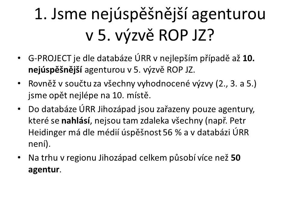 1. Jsme nejúspěšnější agenturou v 5. výzvě ROP JZ.