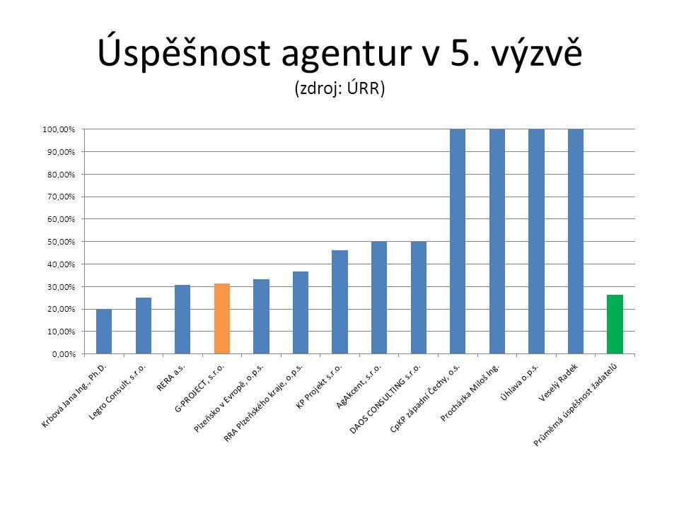 Úspěšnost agentur v 5. výzvě (zdroj: ÚRR)