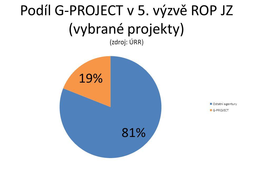 3.Proč máme nejvíc předložených projektů.