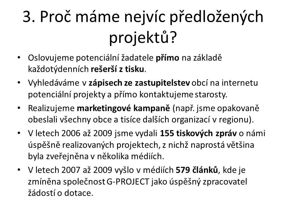 Počet zveřejněných článků o společnosti za roky 2007 – 2009 (zdroj: G-PROJECT)