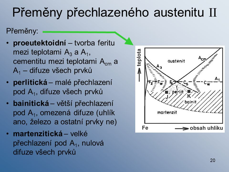 20 Přeměny přechlazeného austenitu II Přeměny: proeutektoidní – tvorba feritu mezi teplotami A 3 a A 1, cementitu mezi teplotami A cm a A 1 – difuze v