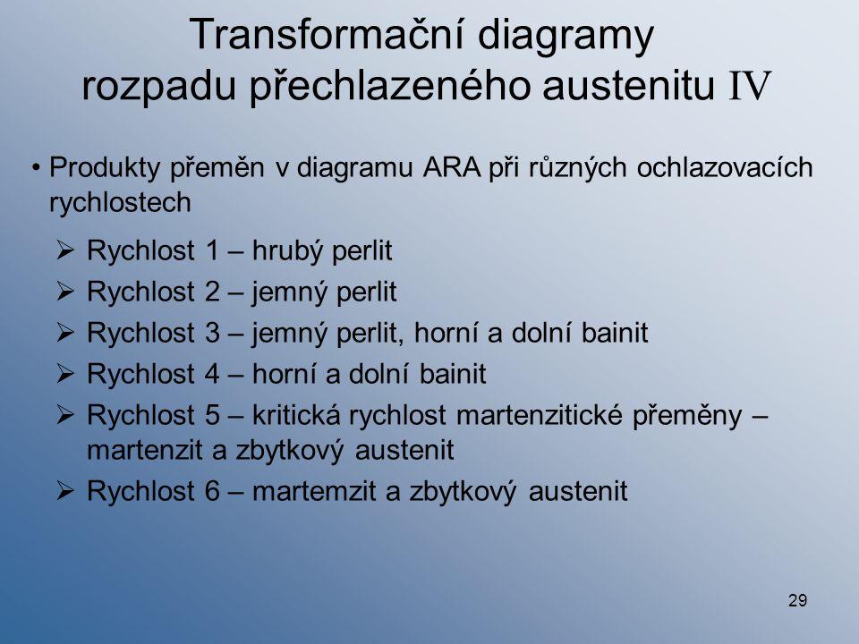 29 Transformační diagramy rozpadu přechlazeného austenitu IV  Rychlost 1 – hrubý perlit  Rychlost 2 – jemný perlit  Rychlost 3 – jemný perlit, horn