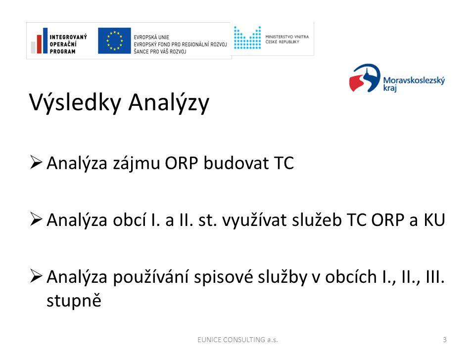 Výsledky Analýzy  Analýza zájmu ORP budovat TC  Analýza obcí I.