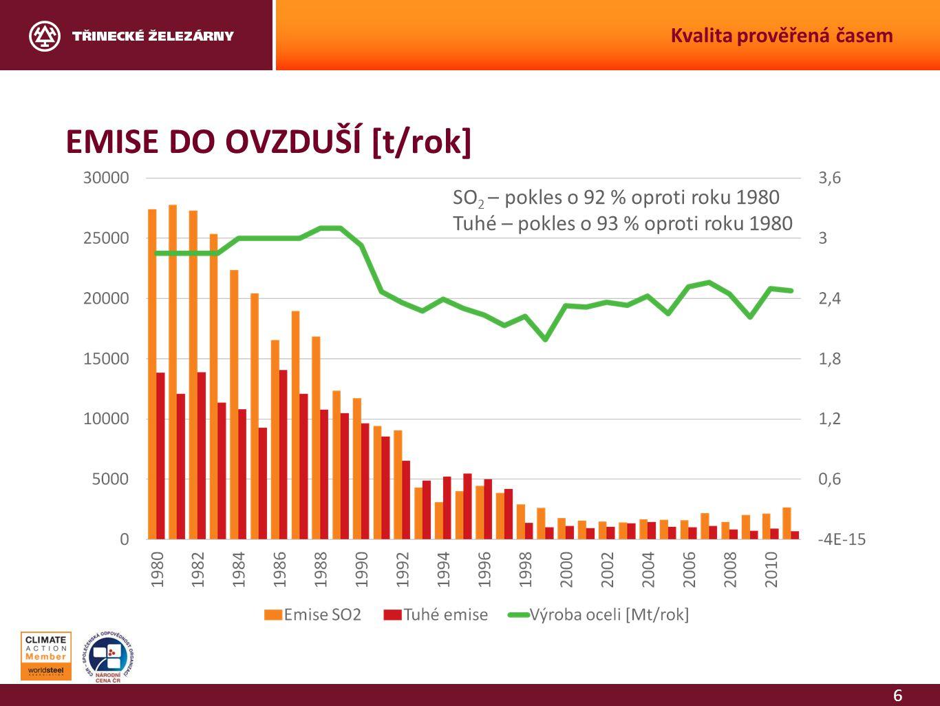6 Kvalita prověřená časem EMISE DO OVZDUŠÍ [t/rok] SO 2 – pokles o 92 % oproti roku 1980 Tuhé – pokles o 93 % oproti roku 1980