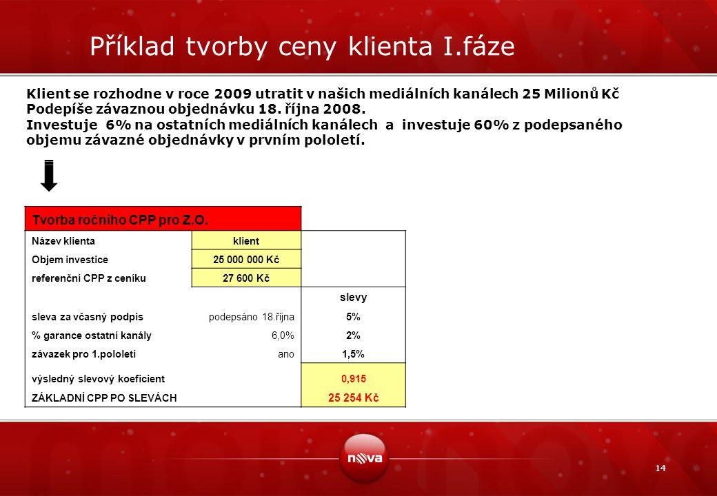 14 Příklad tvorby ceny klienta I.fáze Klient se rozhodne v roce 2009 utratit v našich mediálních kanálech 25 Milionů Kč Podepíše závaznou objednávku 1
