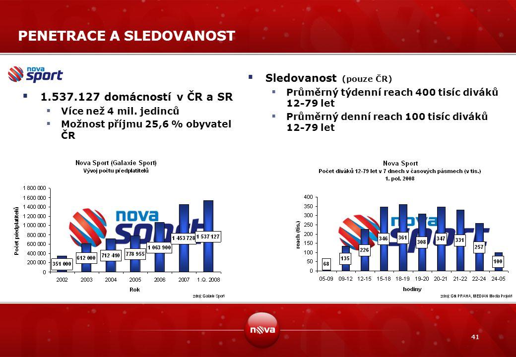 41 PENETRACE A SLEDOVANOST  1.537.127 domácností v ČR a SR  Více než 4 mil. jedinců  Možnost příjmu 25,6 % obyvatel ČR  Sledovanost (pouze ČR)  P