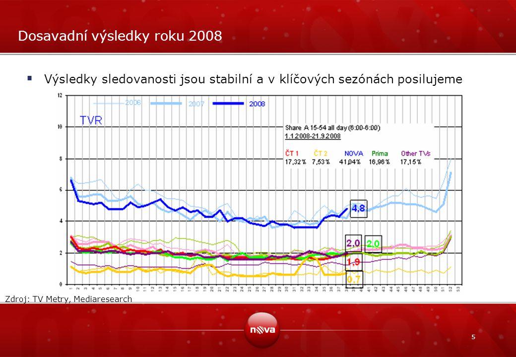 5 Dosavadní výsledky roku 2008  Výsledky sledovanosti jsou stabilní a v klíčových sezónách posilujeme Zdroj: TV Metry, Mediaresearch