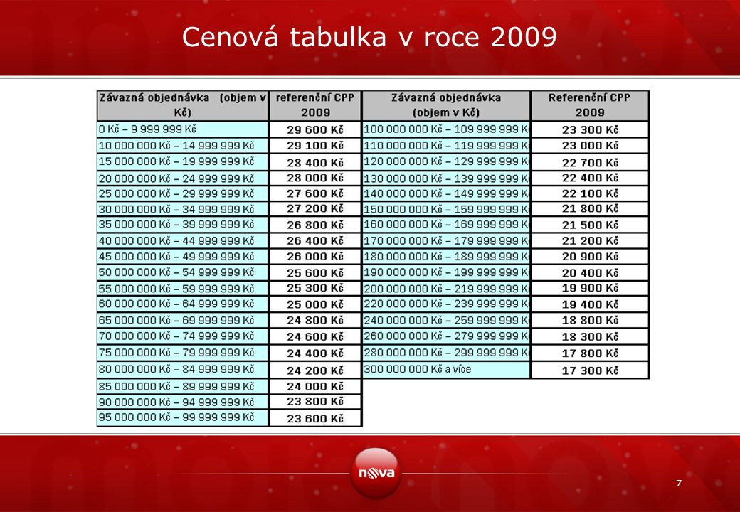 7 Cenová tabulka v roce 2009
