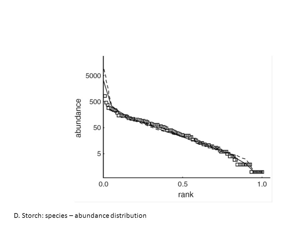 D. Storch: species – abundance distribution
