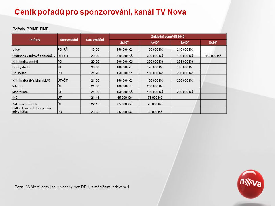 Ceník pořadů pro sponzorování, kanál TV Nova, stálé formáty Pozn.: Veškeré ceny jsou uvedeny bez DPH, s měsíčním indexem 1 názevumístěníčaszákladní cena za díl Počasípo Poledních Televizních novinách2x10 po-pá12:3045 000 Počasípo Odpoledních televizních novinách2x10 po-pá+ne17:3090 000 Počasípo Televizních novinách2x10 po-ne19:55240 000 Počasípo Nočních televizních novinách2x10 po-čt22:30-23:0080 000 Stálý formát: Počasí FilmyČas vysílání Základní cena/film za umístění daného počtu vzkazů 2x10 4x10 6x10 8x10 (a více) filmy PT /po-ne/20:00 - 22:00225 000 Kč285 000 Kč330 000 Kč380 000 Kč filmy post PT /po-ne/22:00 - 23:0095 000 Kč150 000 Kč180 000 Kč200 000 Kč filmy OPT /po-ne/23:3040 000 Kč60 000 Kč80 000 Kč100 000 Kč dopolední filmy /po-ne/9:00-12:0030 000 Kč40 000 Kč50 000 Kč sobotní odpolední filmy12:30 - 17:0055 000 Kč75 000 Kč95 000 Kč110 000 Kč nedělní odpolední filmy12:30 - 17:0055 000 Kč75 000 Kč95 000 Kč110 000 Kč Stálý formát: Filmy Stálý formát: Časomíra Ceny sponzoringu tohoto oblíbeného stálého formátu najdete v sekci věnované sponzoringu programu