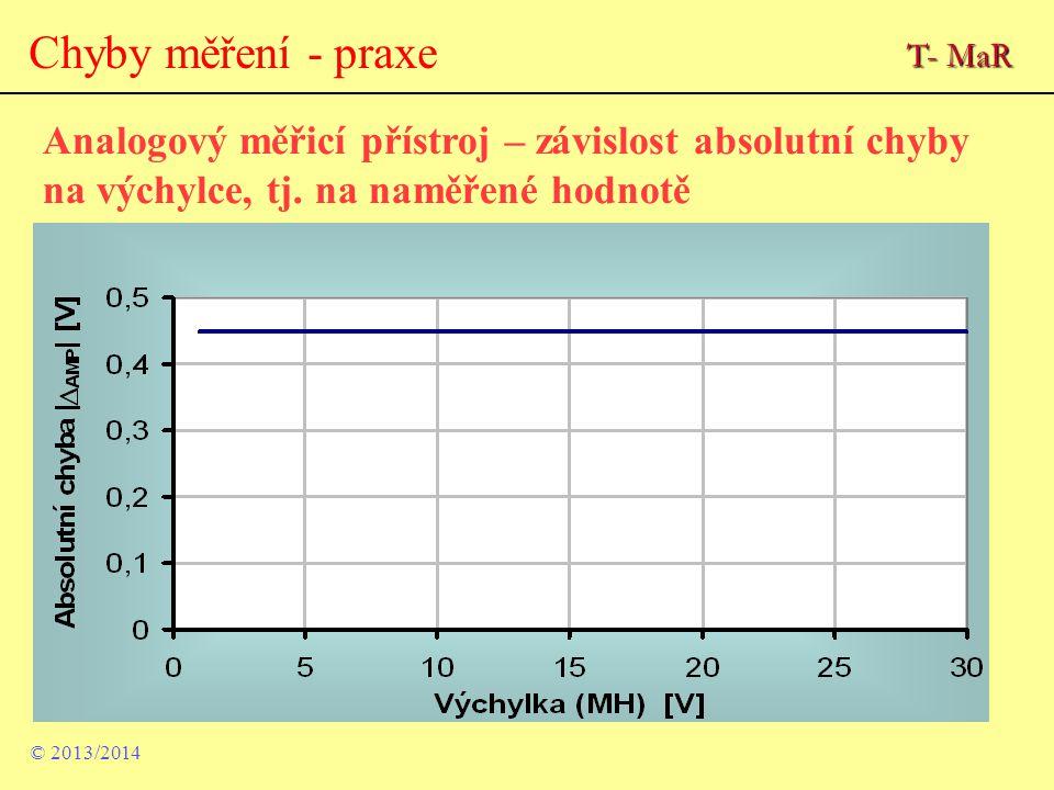 Analogový měřicí přístroj – závislost absolutní chyby na výchylce, tj. na naměřené hodnotě © 2013/2014 Chyby měření - praxe T- MaR