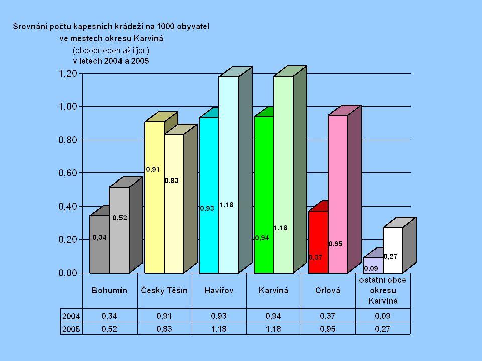 Následující tři koláčové grafy zobrazují: A) počty obyvatel v okrese Karviná podle sčítání lidu v roce 2001 B) Loupeže v r.