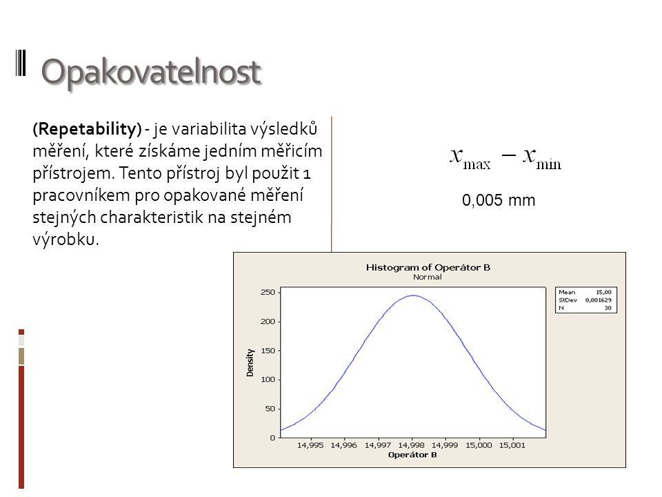 Opakovatelnost (Repetability) - je variabilita výsledků měření, které získáme jedním měřicím přístrojem.