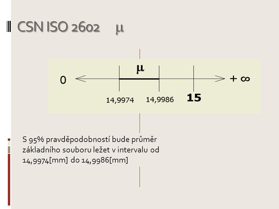 CSN ISO 2602  S 95% pravděpodobností bude průměr základního souboru ležet v intervalu od 14,9974[mm] do 14,9986[mm]