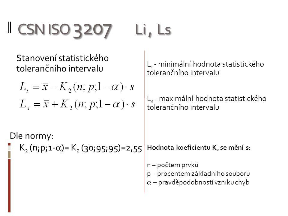 CSN ISO 3207 Li, Ls Stanovení statistického tolerančního intervalu L i - minimální hodnota statistického tolerančního intervalu L s - maximální hodnota statistického tolerančního intervalu Dle normy: K 2 (n;p;1-  )= K 2 (30;95;95)=2,55 Hodnota koeficientu K 2 se mění s: n – počtem prvků p – procentem základního souboru  – pravděpodobností vzniku chyb