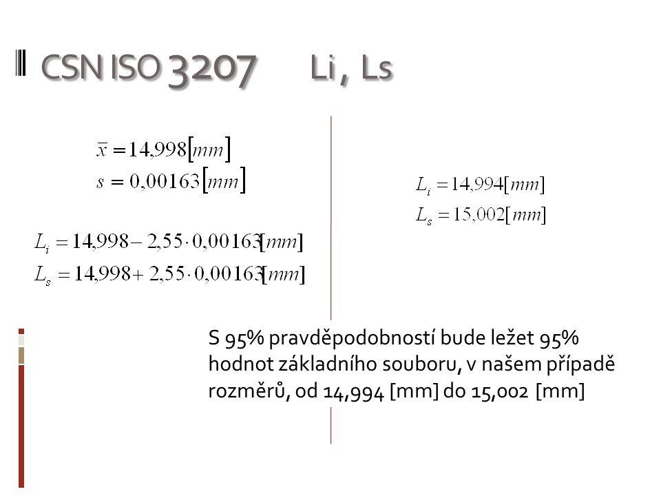 CSN ISO 3207 Li, Ls S 95% pravděpodobností bude ležet 95% hodnot základního souboru, v našem případě rozměrů, od 14,994 [mm] do 15,002 [mm]
