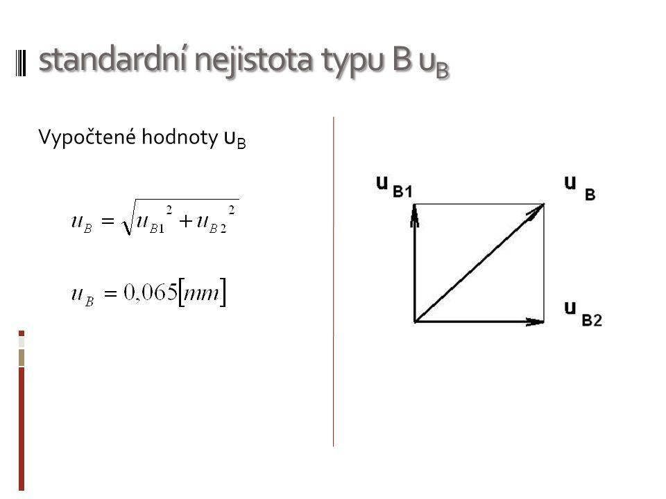 standardní nejistota typu B u B Vypočtené hodnoty u B