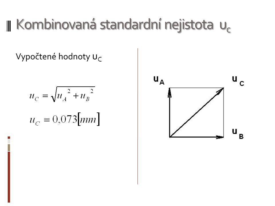 Kombinovaná standardní nejistota u c Vypočtené hodnoty u C