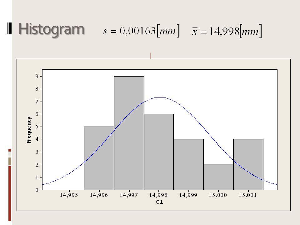 Rozšířená standardní nejistota u D Vypočtené hodnoty u D Procento zákl.