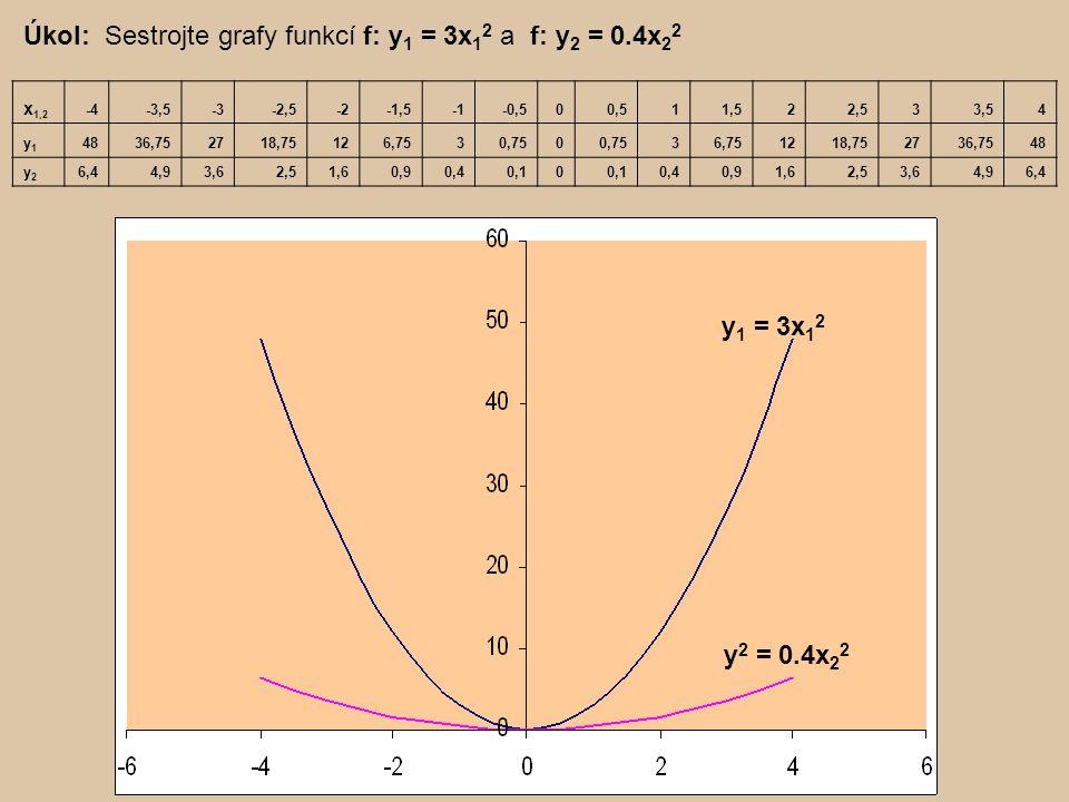 Užití kvadratických funkcí Příklady: Určete závislost obsahu čtverce na délce jeho strany.