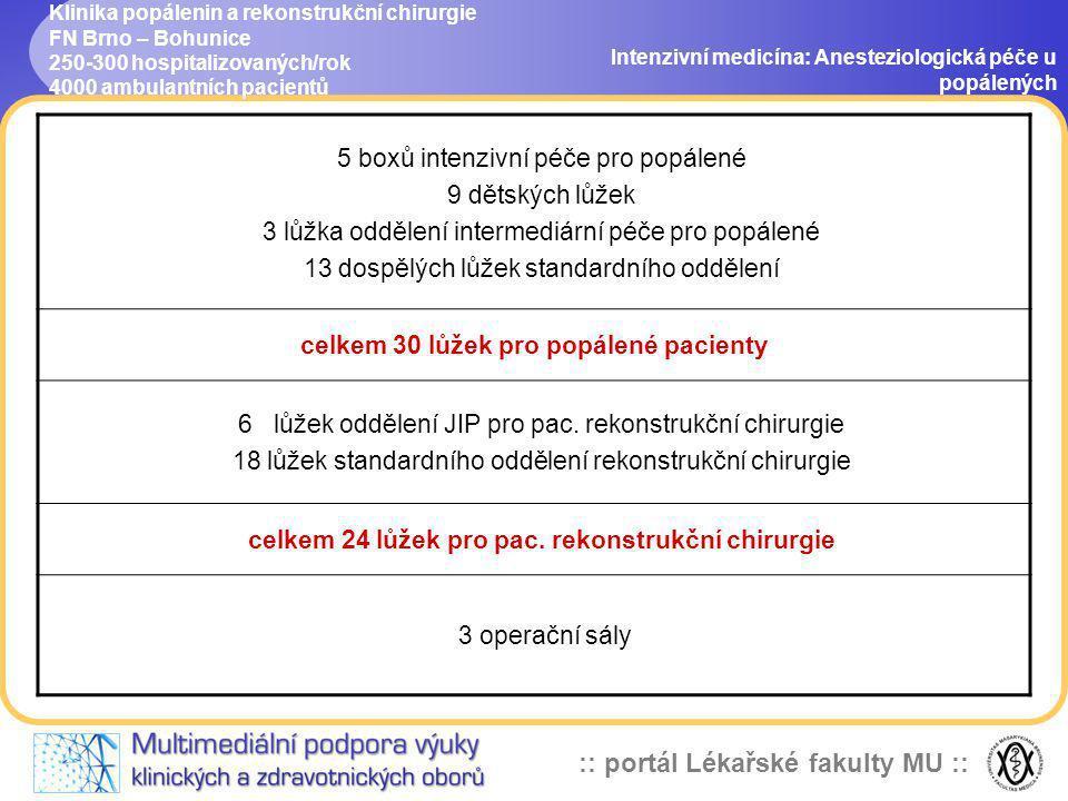:: portál Lékařské fakulty MU :: Klinika popálenin a rekonstrukční chirurgie FN Brno – Bohunice 250-300 hospitalizovaných/rok 4000 ambulantních pacien