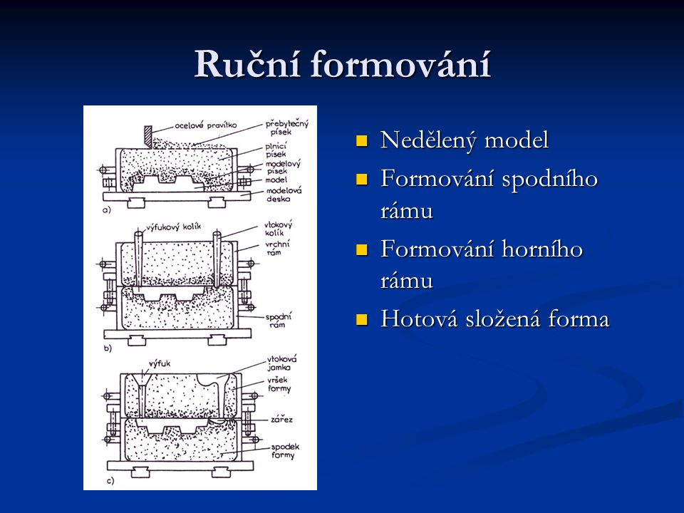Ruční formování Nedělený model Formování spodního rámu Formování horního rámu Hotová složená forma