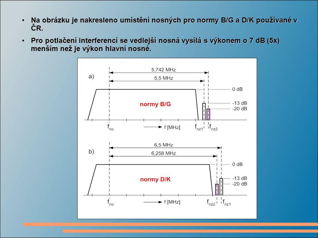 Na obrázku je nakresleno umístění nosných pro normy B/G a D/K používané v ČR.