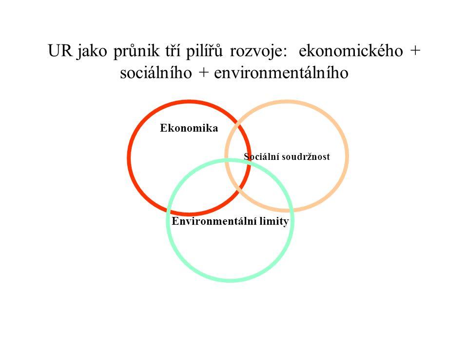 UR jako průnik tří pilířů rozvoje: ekonomického + sociálního + environmentálního Ekonomika Sociální soudržnost Environmentální limity