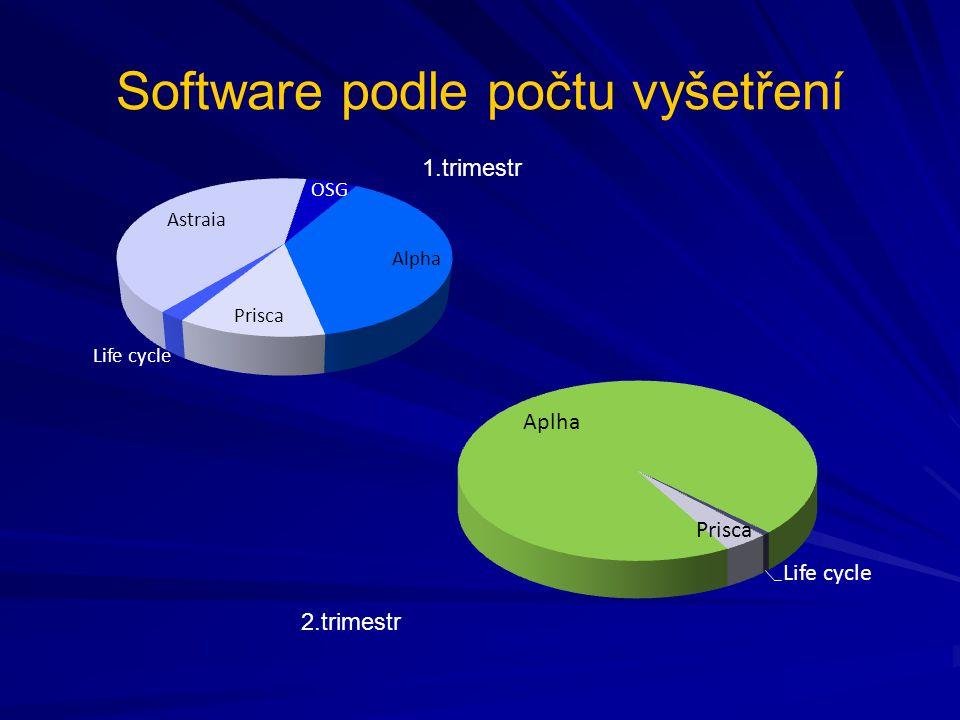 Software podle počtu vyšetření 1.trimestr 2.trimestr