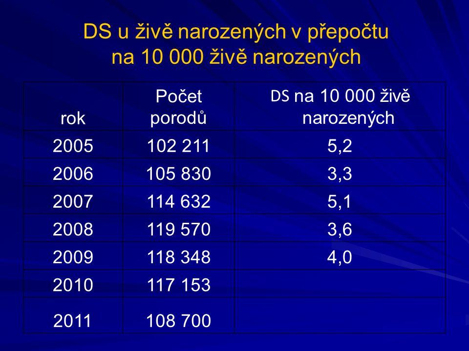DS u živě narozených v přepočtu na 10 000 živě narozených rok Počet porodů DS na 10 000 živě narozených 2005102 2115,2 2006105 8303,3 2007114 6325,1 2008119 5703,6 2009118 3484,0 2010117 153 2011108 700