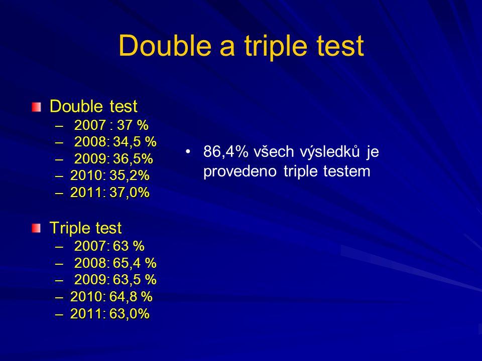 Double a triple test Double test – – 2007 : 37 % – – 2008: 34,5 % – – 2009: 36,5% – –2010: 35,2% –2011: 37,0% Triple test – – 2007: 63 % – – 2008: 65,4 % – – 2009: 63,5 % – –2010: 64,8 % –2011: 63,0% 86,4% všech výsledků je provedeno triple testem
