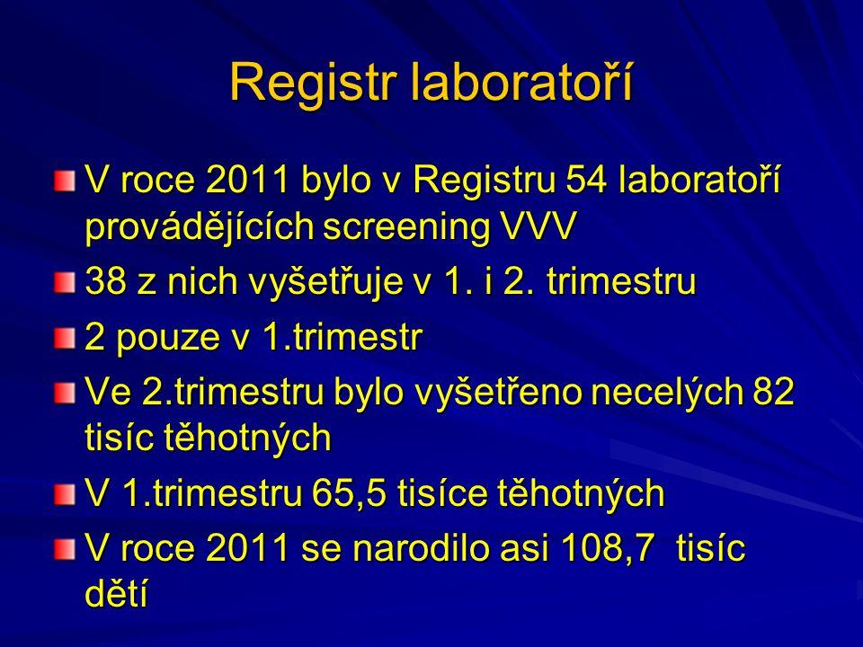 Registr laboratoří V roce 2011 bylo v Registru 54 laboratoří provádějících screening VVV 38 z nich vyšetřuje v 1.